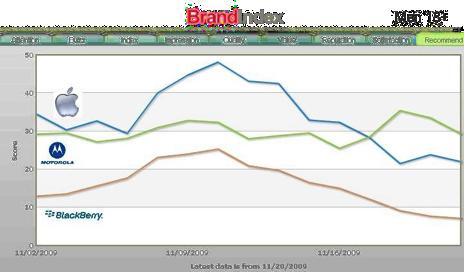 brand-index-yougov