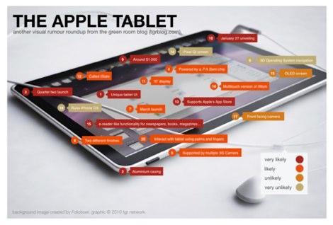 tablette-apple-rumeurs