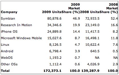 Gartner%20Says%20Worldwide%20Mobile%20Phone%20Sales%20to%20End%20Users%20Grew%208%20Per%20Cent%20in%20Fourth%20Quarter%202009;%20Market%20Remained%20Flat%20in%202009