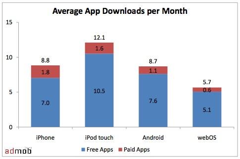 http://metrics.admob.com/wp-content/uploads/2010/02/AdMob-Mobile-Metrics-Jan-10.pdf