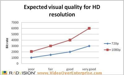 20080624-VideoOverEnterprise-HD-video-bitrates