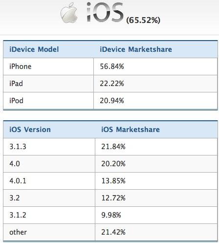 Mobile%20War%20-%20Chitika%20Labs