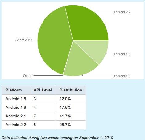 Platform%20Versions%20%7C%20Android%20Developers
