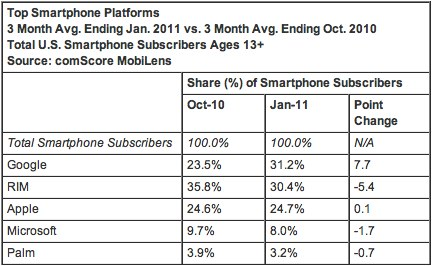 comScore%20Reports%20January%202011%20U.S.%20Mobile%20Subscriber%20Market%20Share%20-%20comScore%2C%20Inc