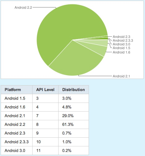 Platform%20Versions%20%7C%20Android%20Developers