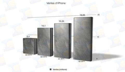 ventes-iphone